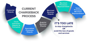 Chargeback Reduction Chart